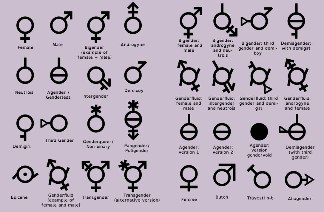 All The Gender Symbols Mx Anunnaki Ray Marquez